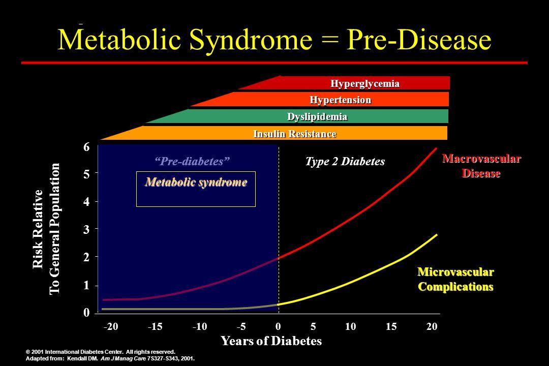 Metabolic Syndrome = Pre-Disease MicrovascularComplicationsMicrovascularComplications MacrovascularDiseaseMacrovascularDisease Risk Relative To Genera