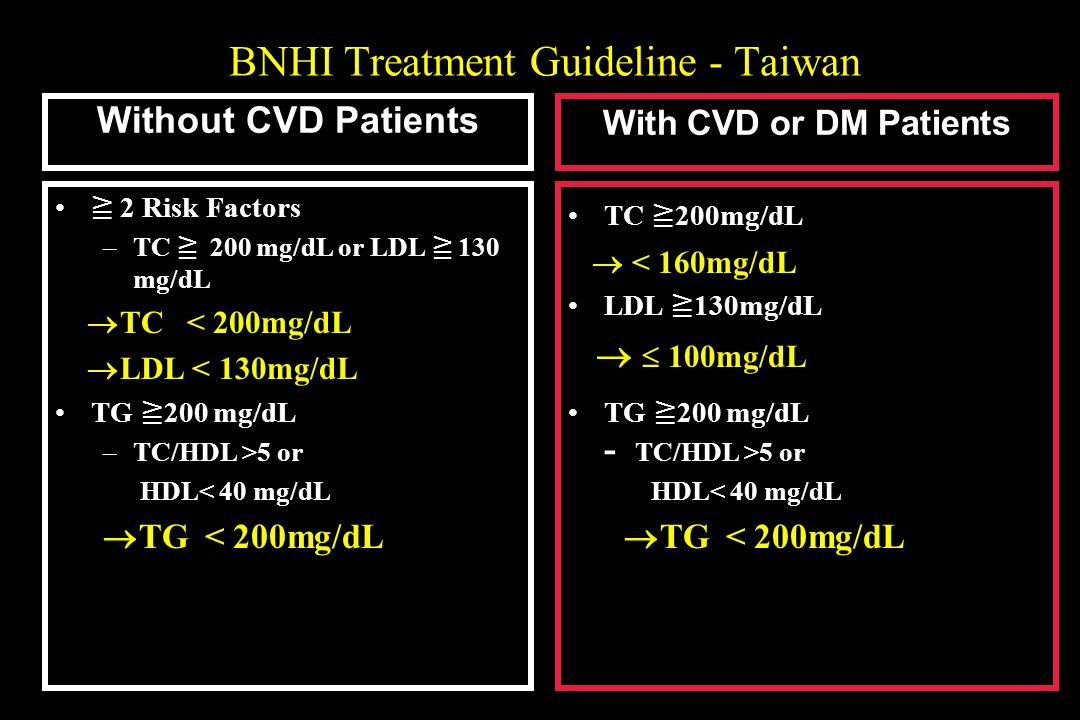 BNHI Treatment Guideline - Taiwan 2 Risk Factors –TC 200 mg/dL or LDL 130 mg/dL TC < 200mg/dL LDL < 130mg/dL TG 200 mg/dL –TC/HDL >5 or HDL< 40 mg/dL
