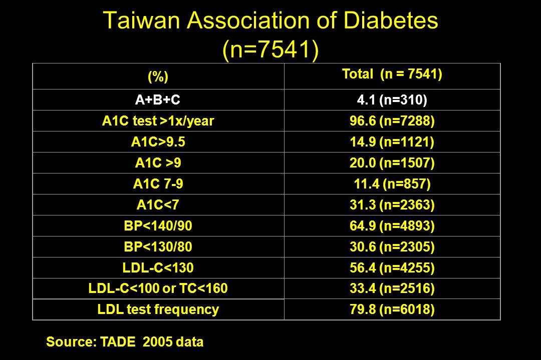 Taiwan Association of Diabetes (n=7541) Source: TADE 2005 data (%) Total (n = 7541) A+B+C4.1 (n=310) A1C test >1x/year96.6 (n=7288) A1C>9.514.9 (n=112