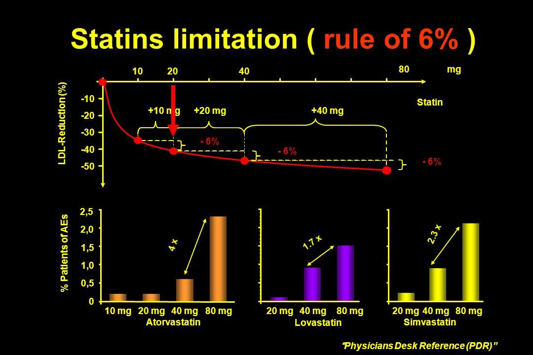 10 mg20 mg40 mg80 mg 0 0,5 1,0 1,5 2,0 2,5 20 mg40 mg80 mg % Patients of AEs 40 mg80 mg 4 x 1.7 x 2.3 x Atorvastatin Lovastatin Simvastatin Physicians