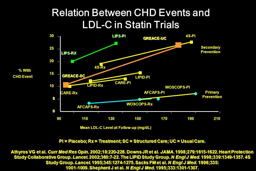 PI = Placebo; Rx = Treatment; SC = Structured Care; UC = Usual Care. Athyros VG et al. Curr Med Res Opin. 2002;18:220-228. Downs JR et al. JAMA. 1998;