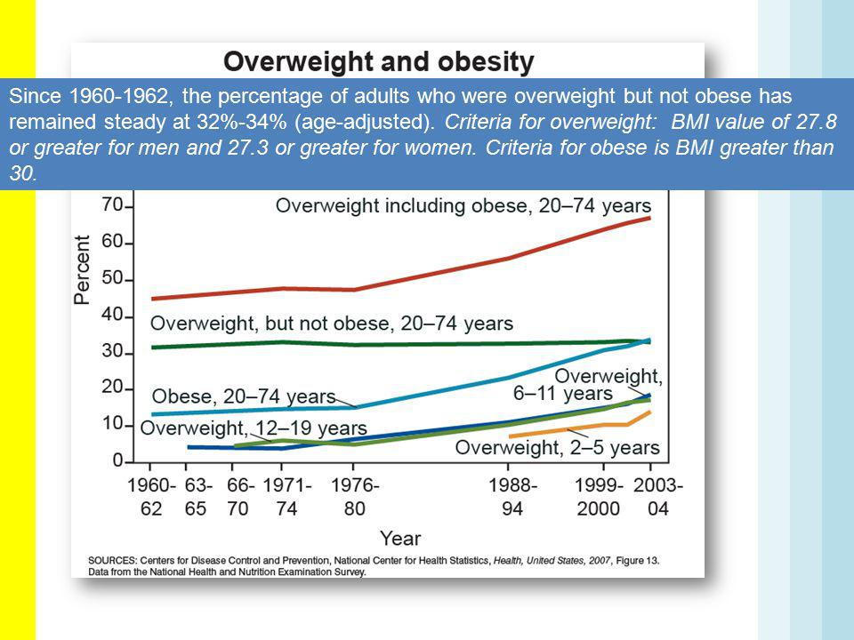 Since 1960-1962, the percentage of adults who were overweight but not obese has remained steady at 32%-34% (age-adjusted).