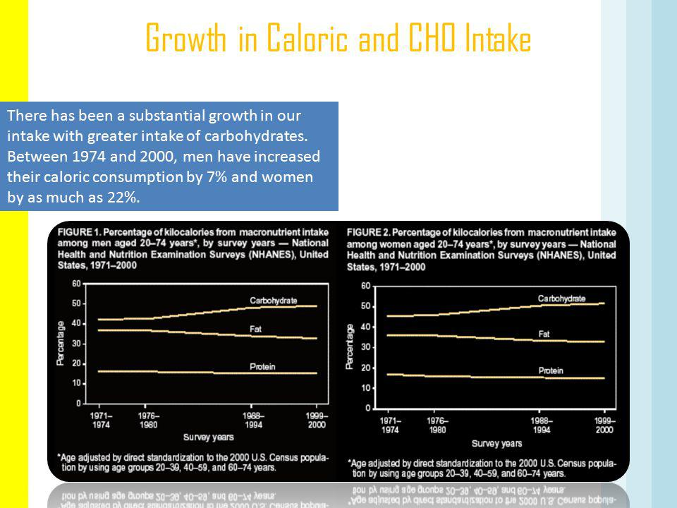 Growth in Caloric and CHO Intake MMWR.2005;53:80-82.