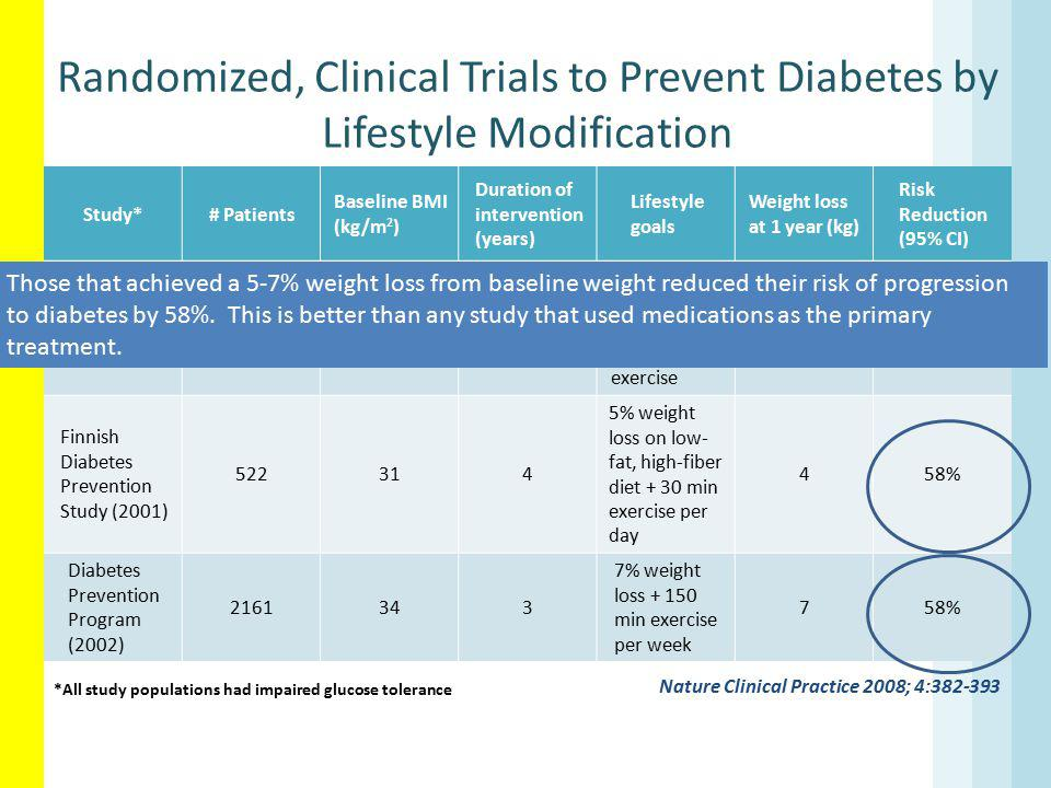 Randomized, Clinical Trials to Prevent Diabetes by Lifestyle Modification Nature Clinical Practice 2008; 4:382-393 Study*# Patients Baseline BMI (kg/m 2 ) Duration of intervention (years) Lifestyle goals Weight loss at 1 year (kg) Risk Reduction (95% CI) DaQing Study (1997) 530266 Weight loss + maintenance of a health diet + exercise NR42% Finnish Diabetes Prevention Study (2001) 522314 5% weight loss on low- fat, high-fiber diet + 30 min exercise per day 458% Diabetes Prevention Program (2002) 2161343 7% weight loss + 150 min exercise per week 758% *All study populations had impaired glucose tolerance Those that achieved a 5-7% weight loss from baseline weight reduced their risk of progression to diabetes by 58%.