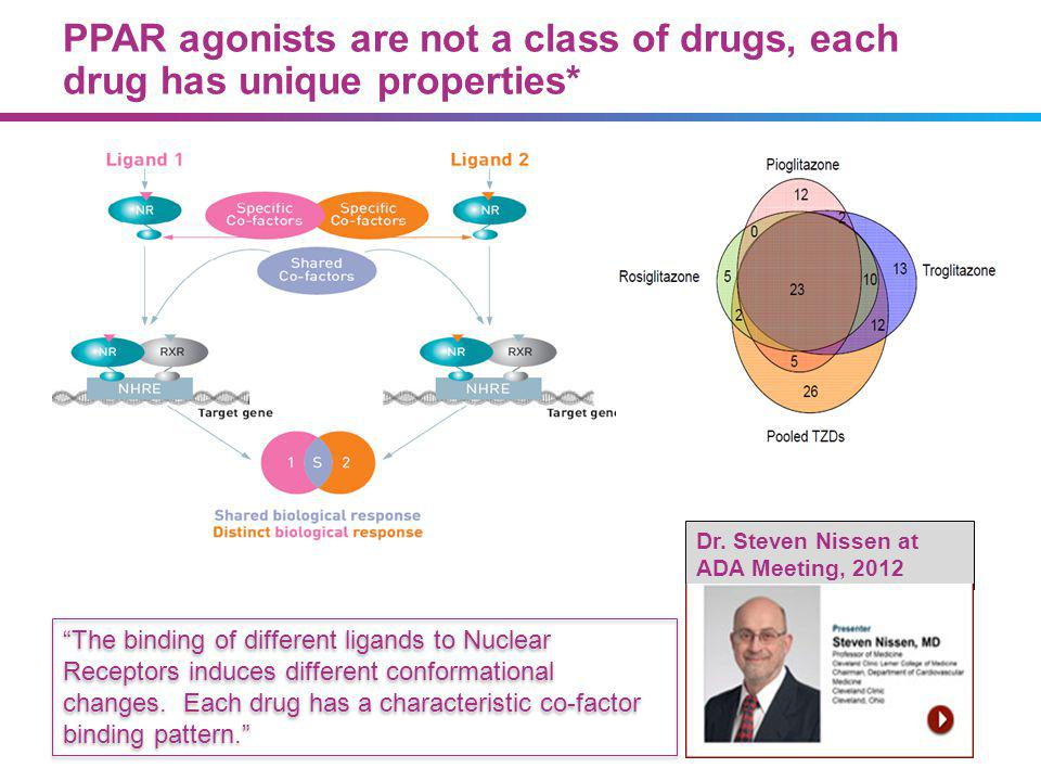 PPAR agonists are not a class of drugs, each drug has unique properties* The binding of different ligands to Nuclear Receptors induces different conformational changes.