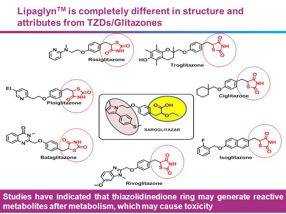 Lipaglyn TM is completely different in structure and attributes from TZDs/Glitazones All glitazones have Thiazolidinione ring and caused edema and weight gain Saroglitazar does not have TZD ring and did not cause edema & weight gain Studies have indicated that thiazolidinedione ring may generate reactive metabolites after metabolism, which may cause toxicity