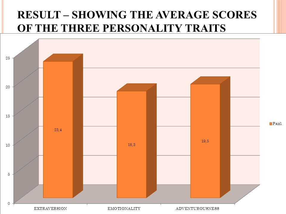 RESULT – SHOWING THE AVERAGE SCORES OF THE THREE PERSONALITY TRAITS