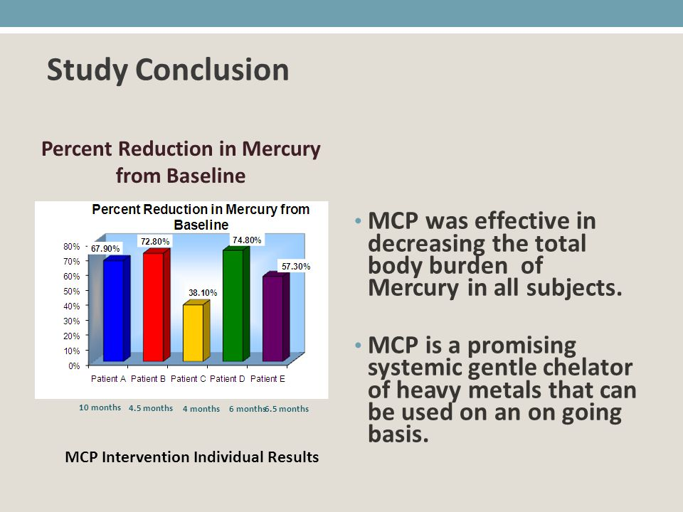 MCP was effective in decreasing the total body burden of Mercury in all subjects. MCP is a promising systemic gentle chelator of heavy metals that can