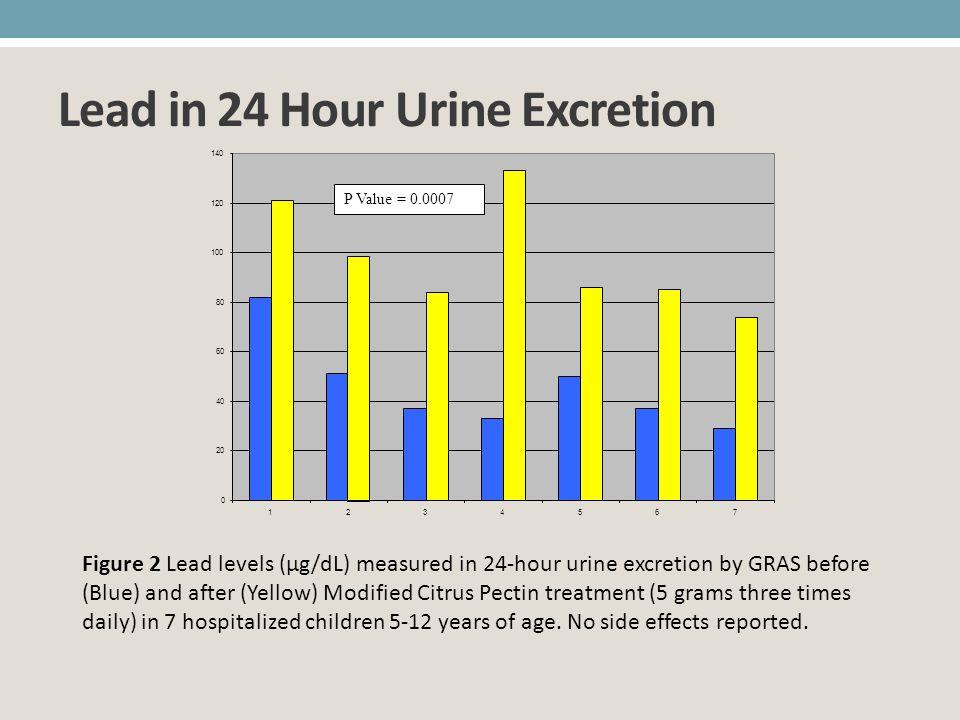 Lead in 24 Hour Urine Excretion 0 20 40 60 80 100 120 140 1234567 P Value = 0.0007 Figure 2 Lead levels (µg/dL) measured in 24-hour urine excretion by