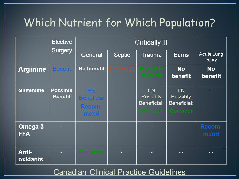 Which Nutrient for Which Population? Elective Surgery Critically Ill GeneralSepticTraumaBurns Acute Lung Injury Arginine Benefit No benefit Harm(?) (P