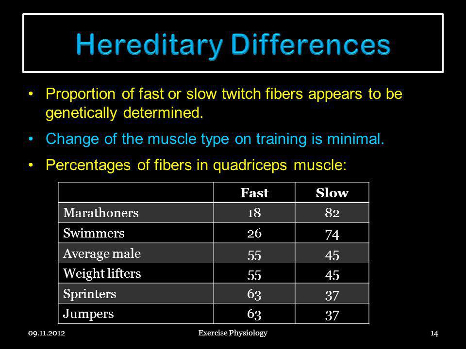 Proportion of fast or slow twitch fibers appears to be genetically determined. Change of the muscle type on training is minimal. Percentages of fibers