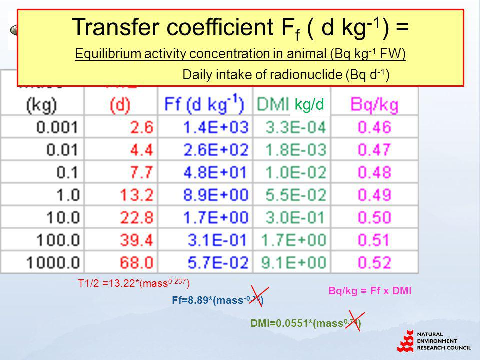 kg/d T1/2 =13.22*(mass 0.237 ) Ff=8.89*(mass -0.73 ) DMI=0.0551*(mass 0.74 ) Bq/kg = Ff x DMI Transfer coefficient F f ( d kg -1 ) = Equilibrium activity concentration in animal (Bq kg -1 FW) Daily intake of radionuclide (Bq d -1 )