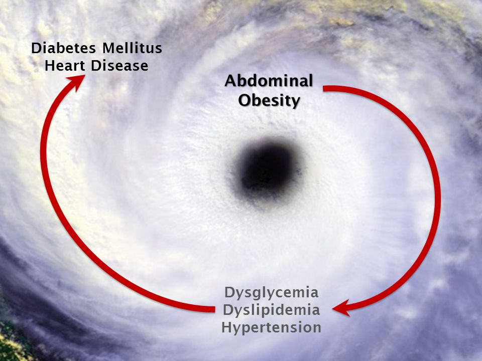 © 2008 © 2010 AbdominalObesity Dysglycemia Dyslipidemia Hypertension Diabetes Mellitus Heart Disease