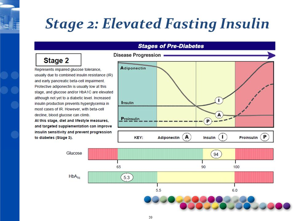 © 2010 39 Stage 2: Elevated Fasting Insulin