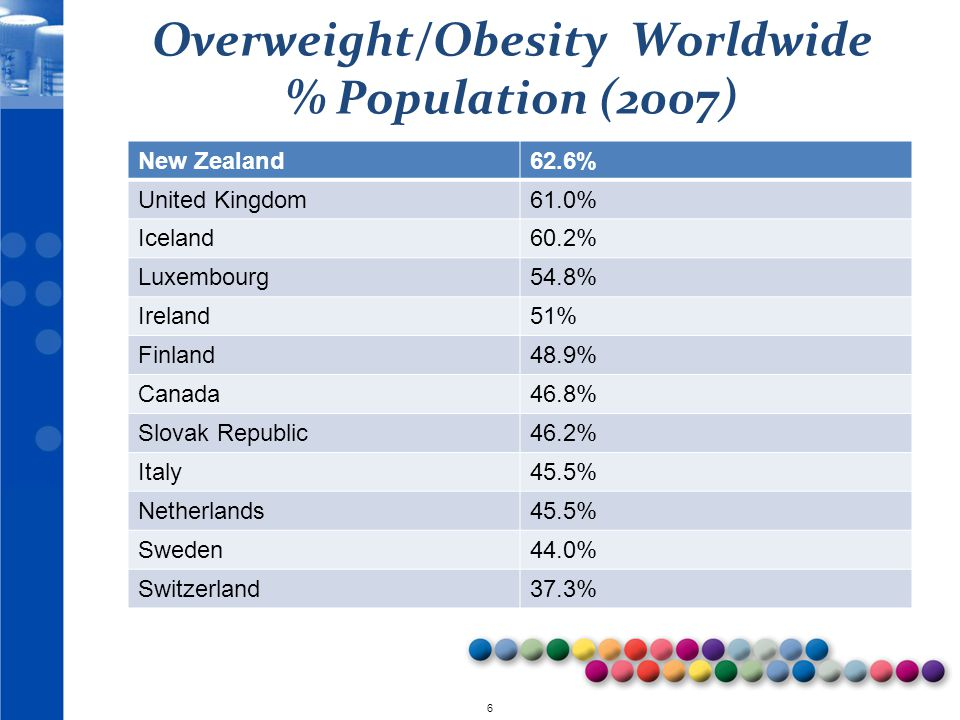 © 2010 7 2000 Obesity Trends* Among U.S.