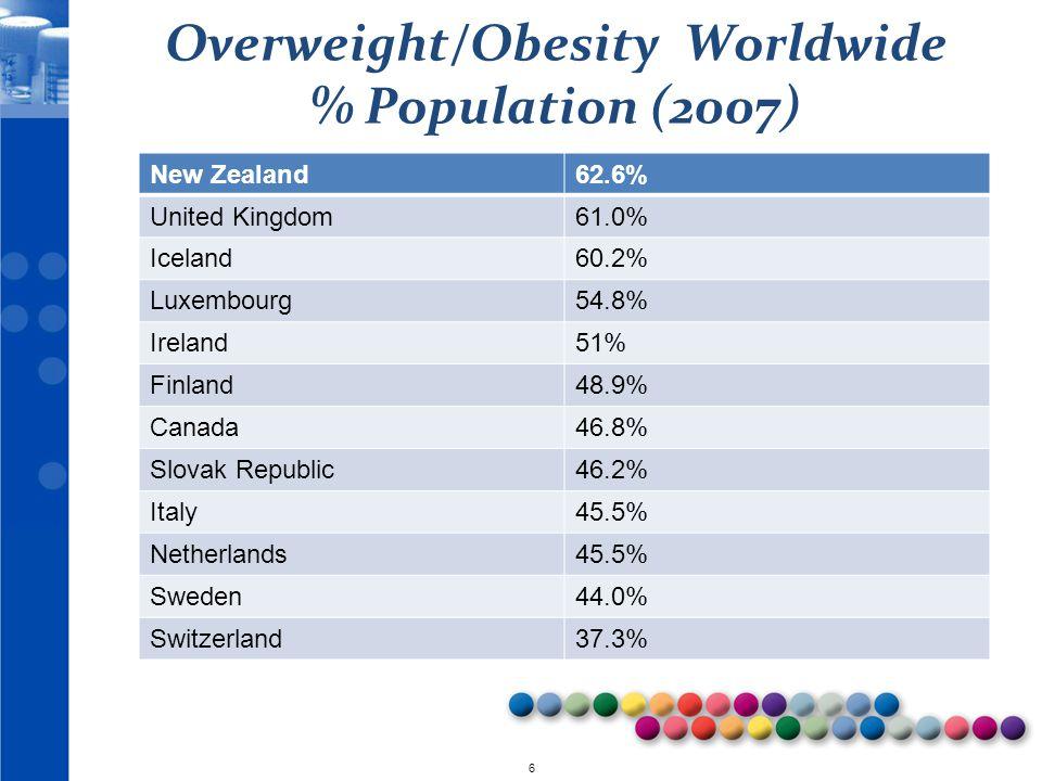 © 2010 6 Overweight/Obesity Worldwide % Population (2007) New Zealand62.6% United Kingdom61.0% Iceland60.2% Luxembourg54.8% Ireland51% Finland48.9% Ca
