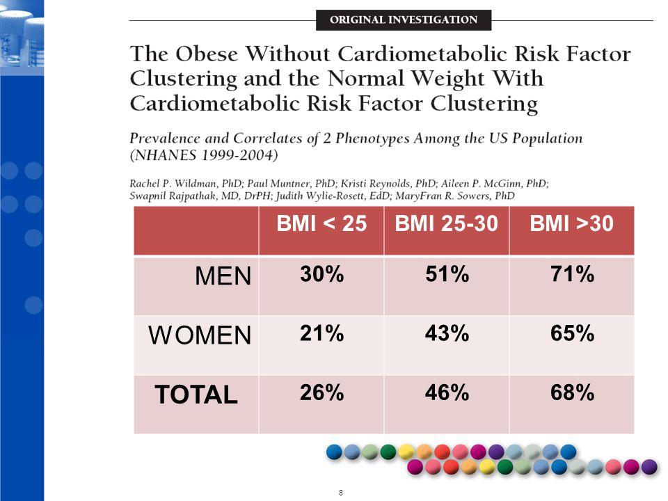 © 2010 8 Rates of CardioMetabolic Syndrome BMI < 25BMI 25-30BMI >30 MEN 30%51%71% WOMEN 21%43%65% TOTAL 26%46%68%