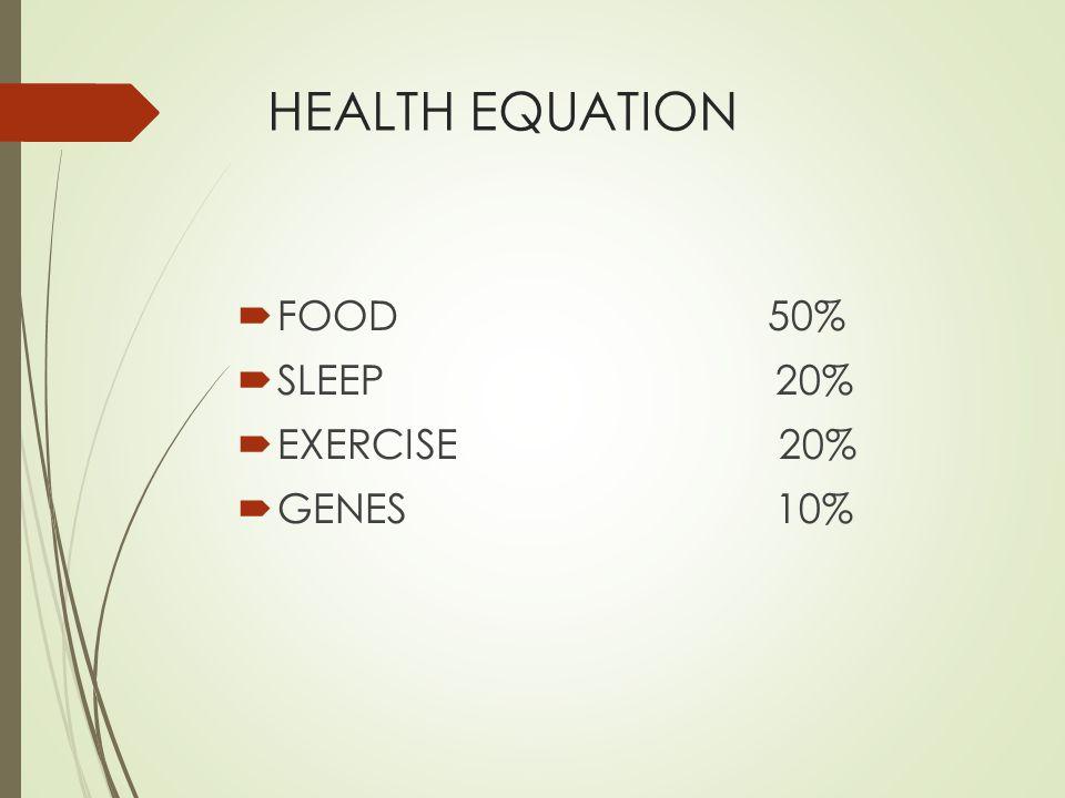 HEALTH EQUATION FOOD 50% SLEEP 20% EXERCISE 20% GENES 10%