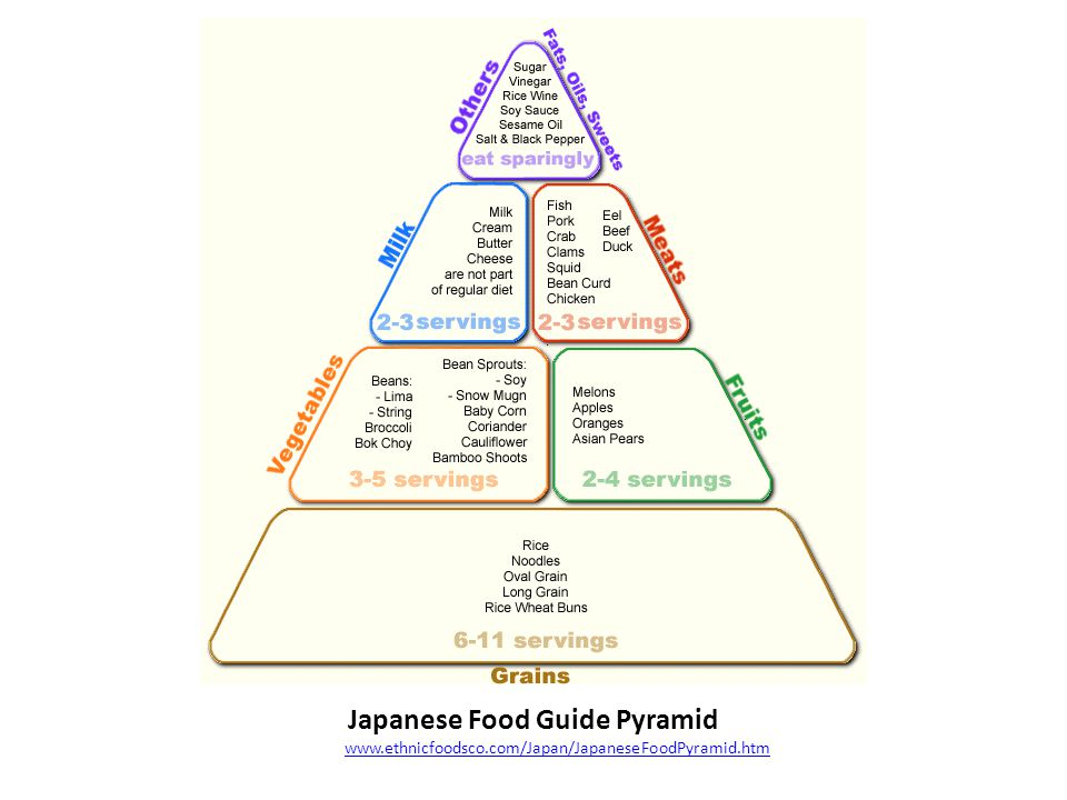 Japanese Food Guide Pyramid http://www.ethnicfoodsco.com/Japan/JapaneseFoodPyramid.htmwww.ethnicfoodsco.com/Japan/JapaneseFoodPyramid.htm