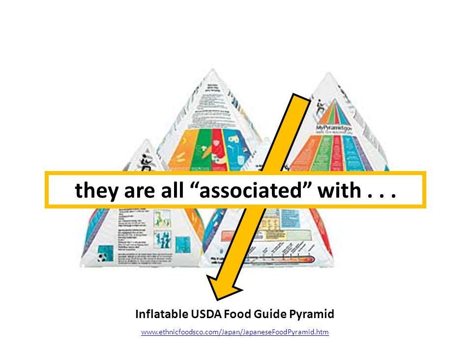 Inflatable USDA Food Guide Pyramid www.ethnicfoodsco.com/Japan/JapaneseFoodPyramid.htm they are all associated with...