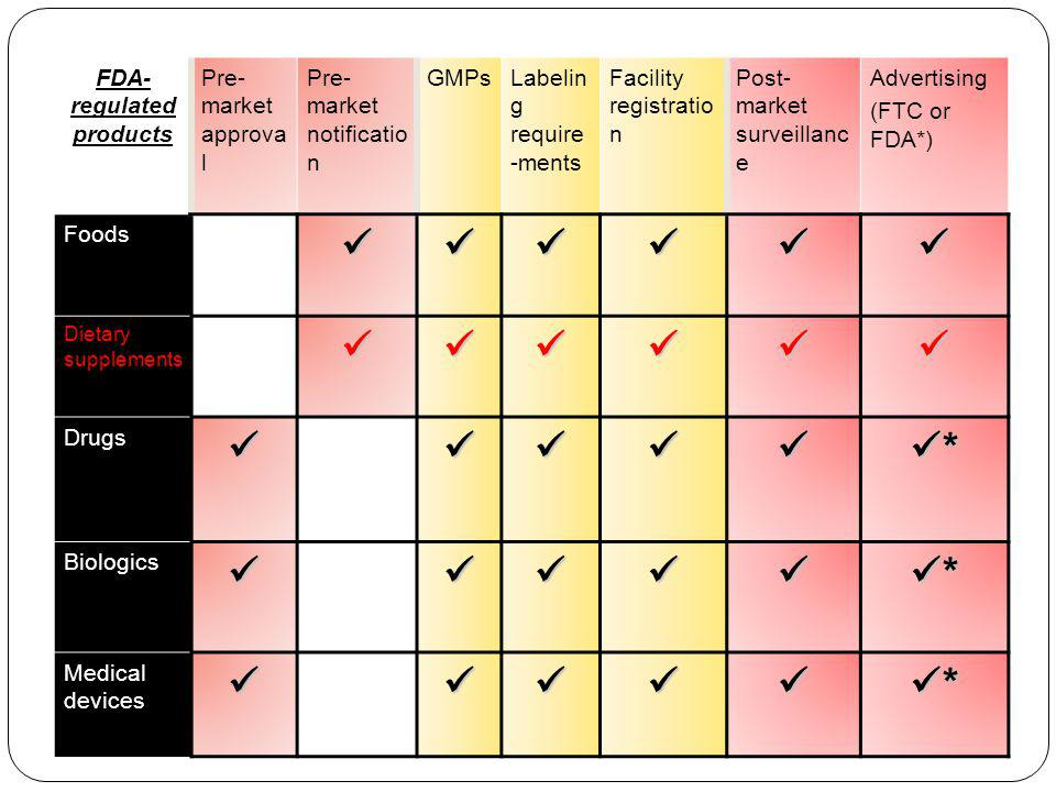 FDA- regulated products Pre- market approva l Pre- market notificatio n GMPsLabelin g require -ments Facility registratio n Post- market surveillanc e