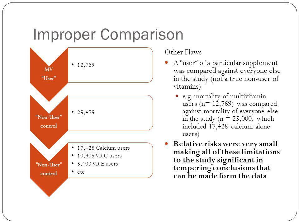 Improper Comparison MV User 12,769 Non-User control 25,475 Non-User control 17,428 Calcium users 10,905 Vit C users 5,403 Vit E users etc Other Flaws