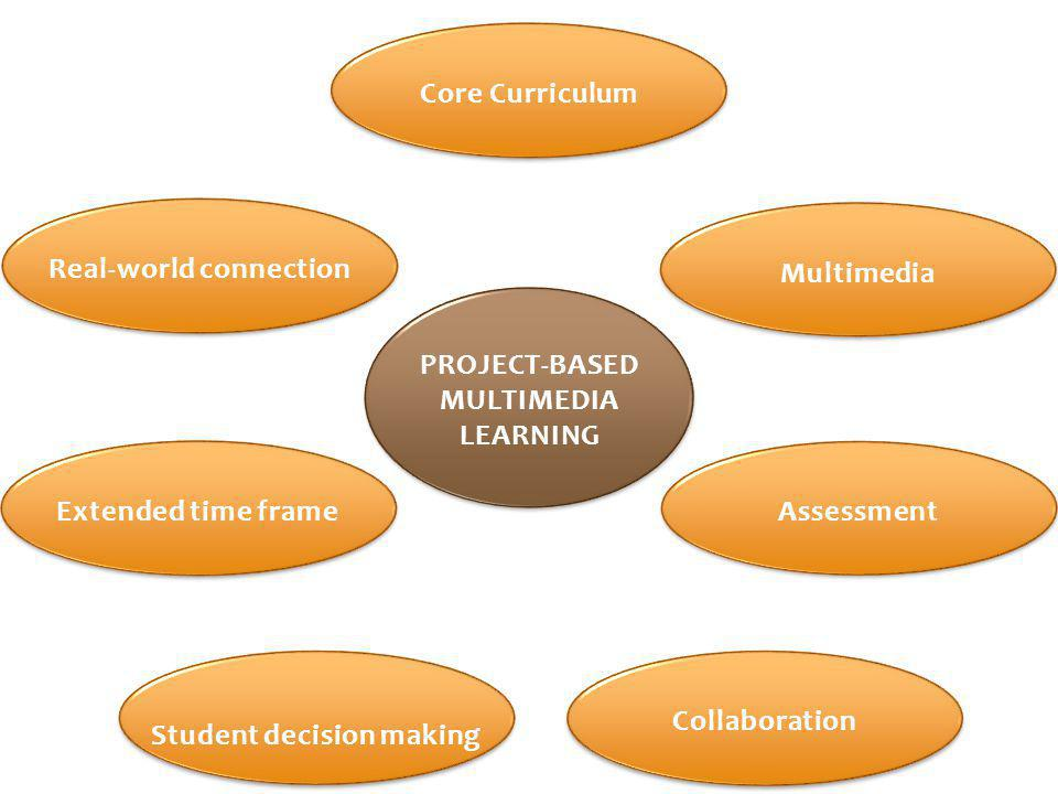 Core CurriculumReal-world connectionExtended time frame Student decision making MultimediaAssessmentCollaboration PROJECT-BASED MULTIMEDIA LEARNING