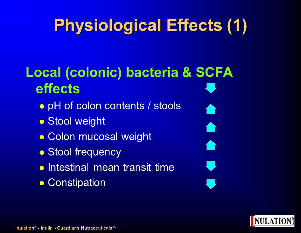 Physiological Effects (1) Local (colonic) bacteria & SCFA effects l pH of colon contents / stools l Stool weight l Colon mucosal weight l Stool frequency l Intestinal mean transit time Constipation Inulation ® - Inulin - Guardians Nutraceuticals