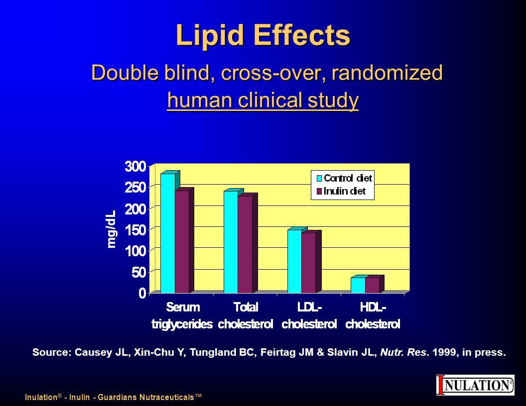 Lipid Effects Double blind, cross-over, randomized human clinical study Source: Causey JL, Xin-Chu Y, Tungland BC, Feirtag JM & Slavin JL, Nutr.