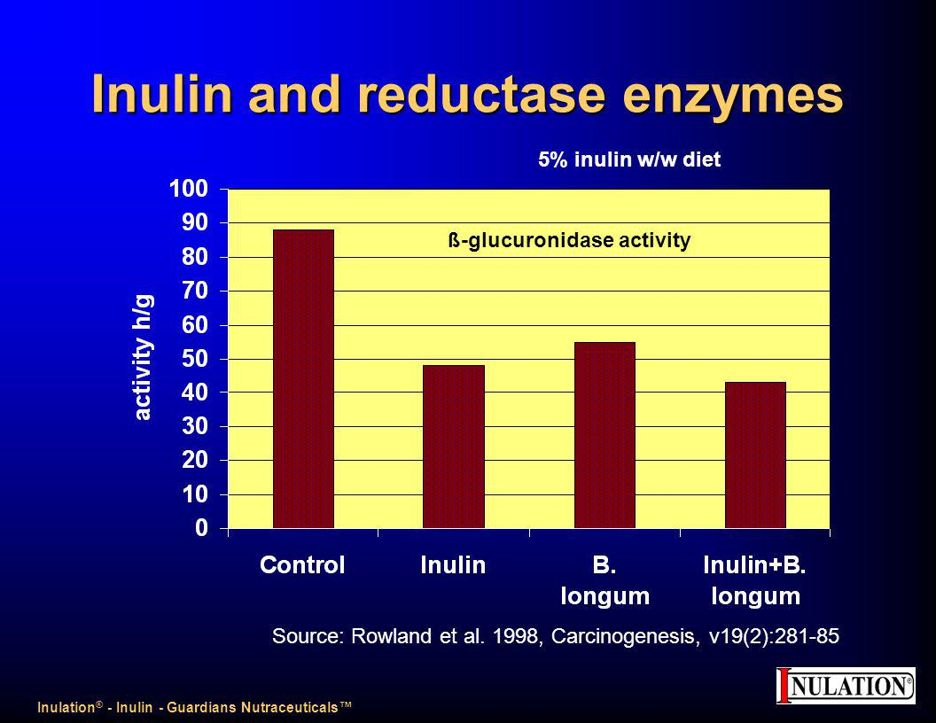 Inulin and reductase enzymes Source: Rowland et al.