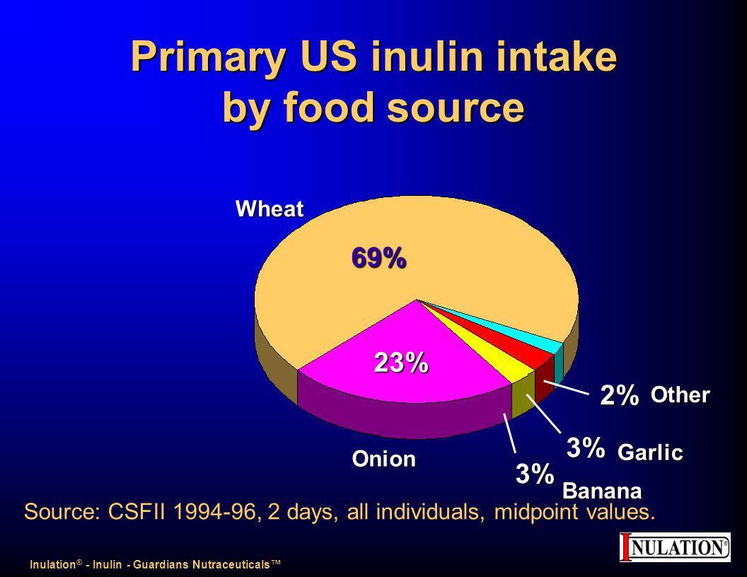 Primary US inulin intake by food source 69% 23% 2% 3% 3% Source: CSFII 1994-96, 2 days, all individuals, midpoint values.