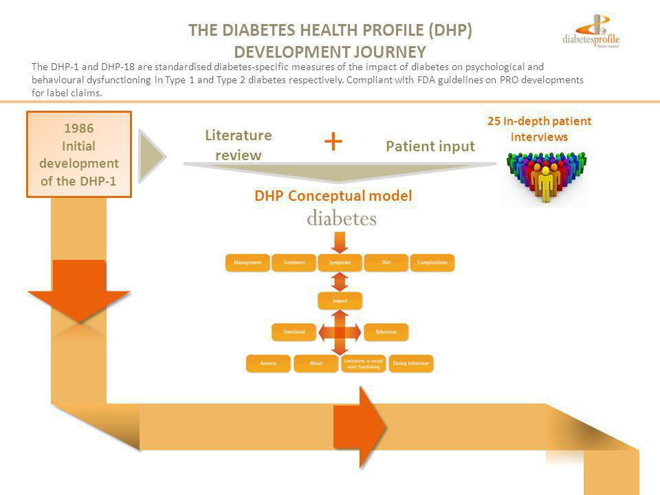 THE DIABETES HEALTH PROFILE (DHP) DEVELOPMENT JOURNEY 1986 Initial development of the DHP-1 Patient input 25 In-depth patient interviews Literature review + DHP Conceptual model The DHP-1 and DHP-18 are standardised diabetes-specific measures of the impact of diabetes on psychological and behavioural dysfunctioning in Type 1 and Type 2 diabetes respectively.