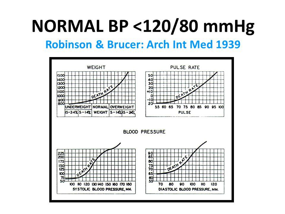 NORMAL BP <120/80 mmHg Robinson & Brucer: Arch Int Med 1939