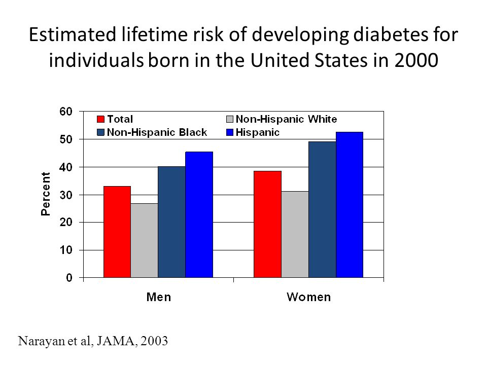 Narayan et al, JAMA, 2003 Estimated lifetime risk of developing diabetes for individuals born in the United States in 2000