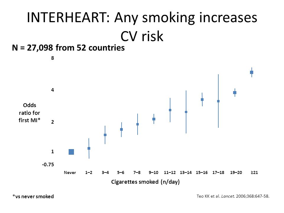 INTERHEART: Any smoking increases CV risk Teo KK et al.
