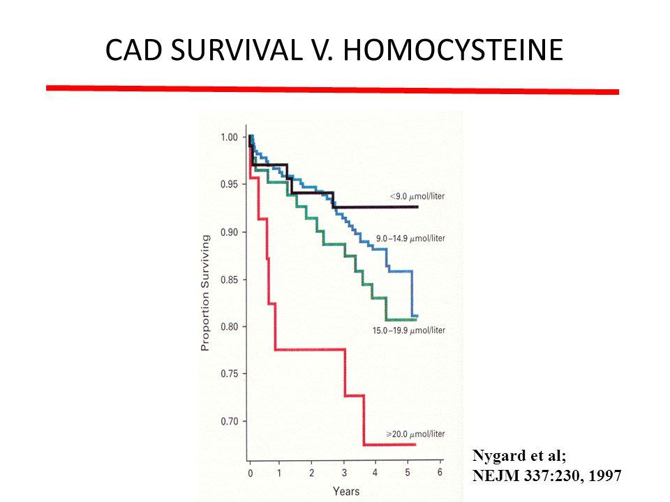 CAD SURVIVAL V. HOMOCYSTEINE Nygard et al; NEJM 337:230, 1997