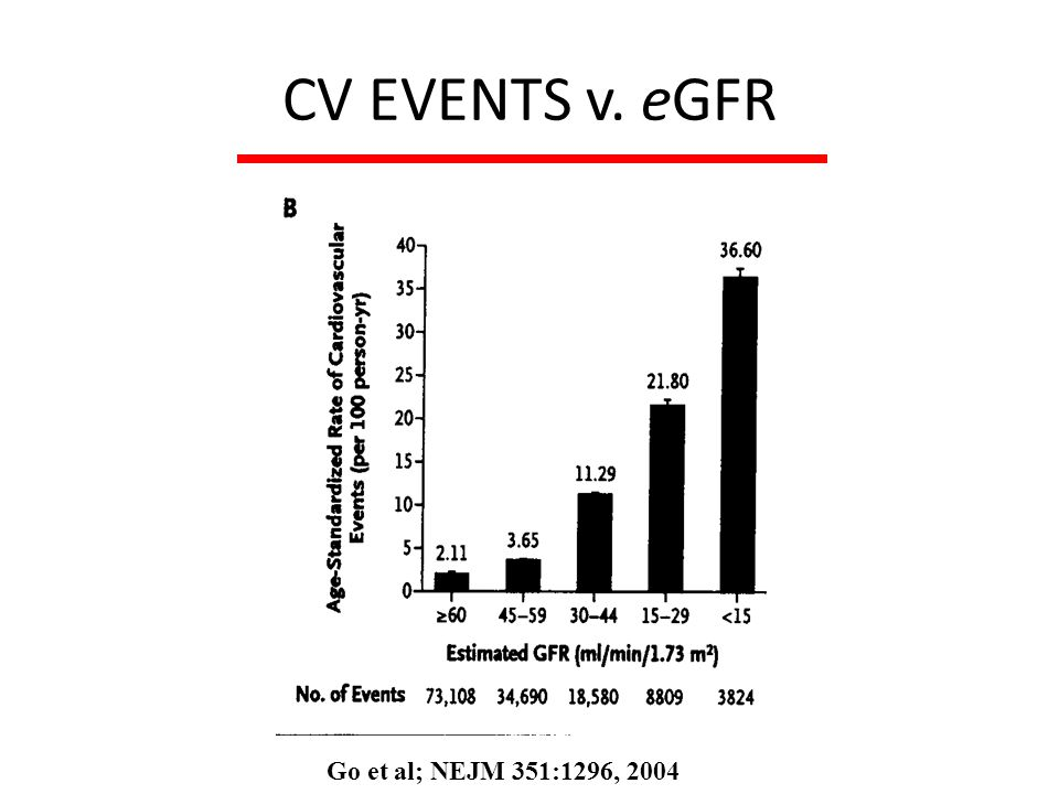 CV EVENTS v. eGFR Go et al; NEJM 351:1296, 2004