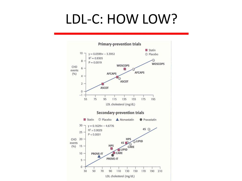 LDL-C: HOW LOW