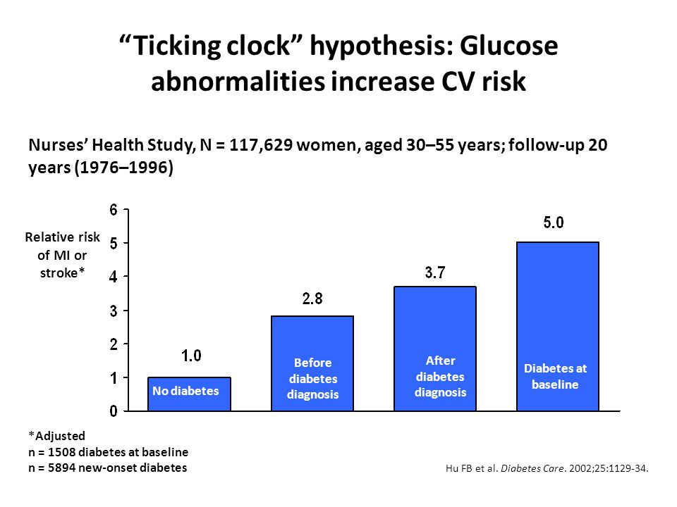 Ticking clock hypothesis: Glucose abnormalities increase CV risk Nurses Health Study, N = 117,629 women, aged 30–55 years; follow-up 20 years (1976–1996) Hu FB et al.