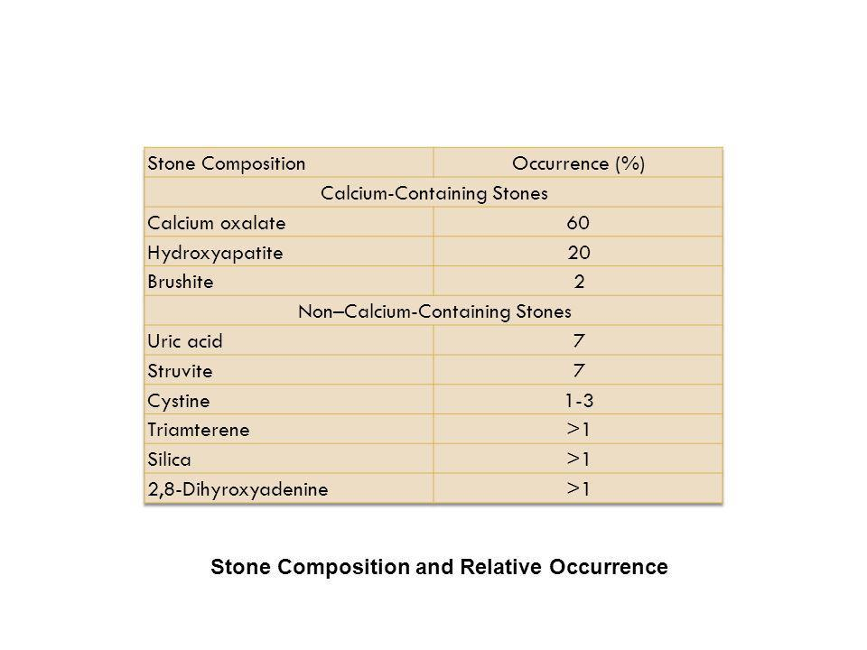 Stone Composition and Relative Occurrence