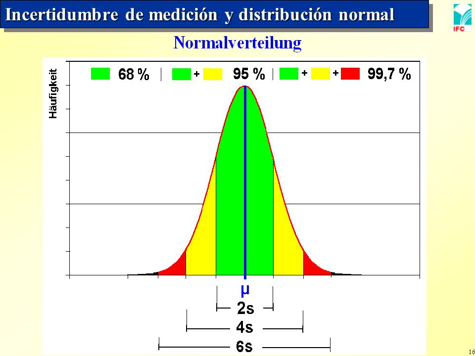 16 Incertidumbre de medición y distribución normal