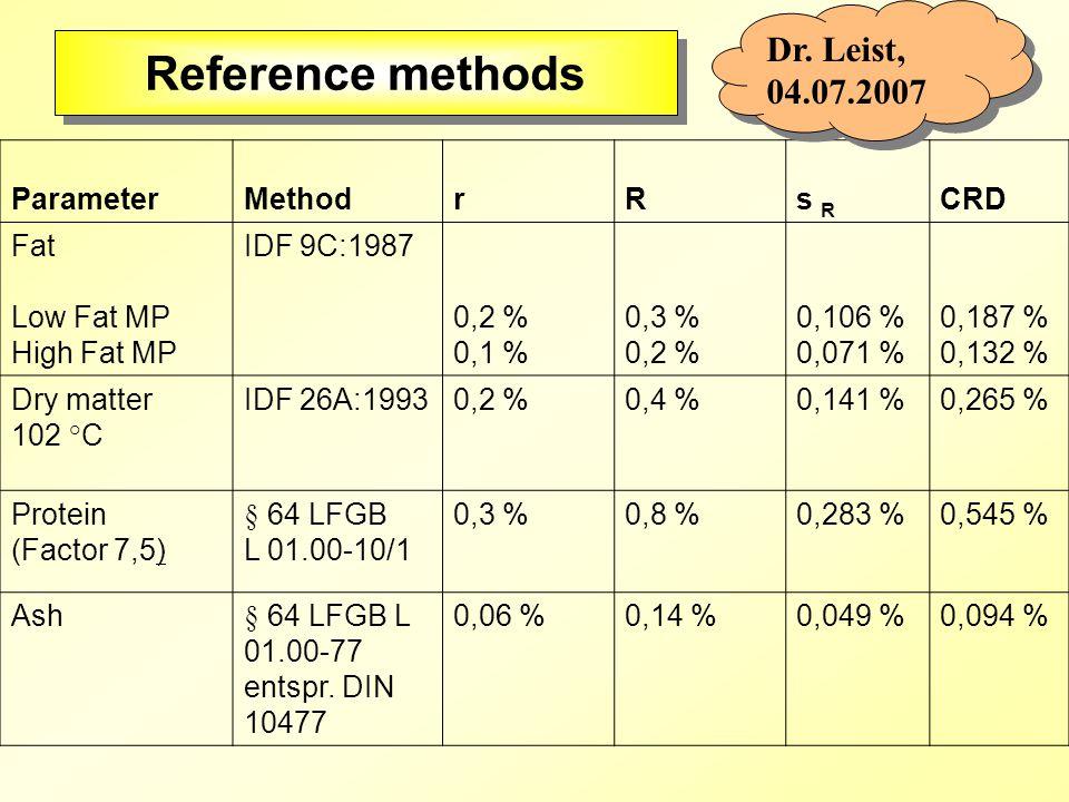 ParameterMethod rRs R CRD Fat Low Fat MP High Fat MP IDF 9C:1987 0,2 % 0,1 % 0,3 % 0,2 % 0,106 % 0,071 % 0,187 % 0,132 % Dry matter 102 °C IDF 26A:19930,2 %0,4 %0,141 %0,265 % Protein (Factor 7,5) § 64 LFGB L 01.00-10/1 0,3 %0,8 %0,283 %0,545 % Ash§ 64 LFGB L 01.00-77 entspr.