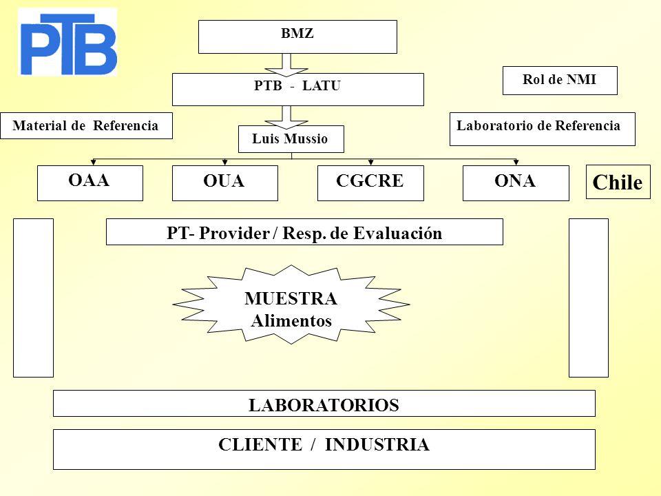 Proyecto: PT-ILC MERCOSUR BMZ PTB - LATU ONACGCREOUA Luis Mussio PT- Provider / Resp.
