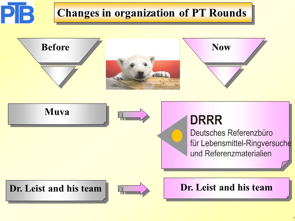 7 Muva Dr. Leist and his team Changes in organization of PT Rounds Before Now