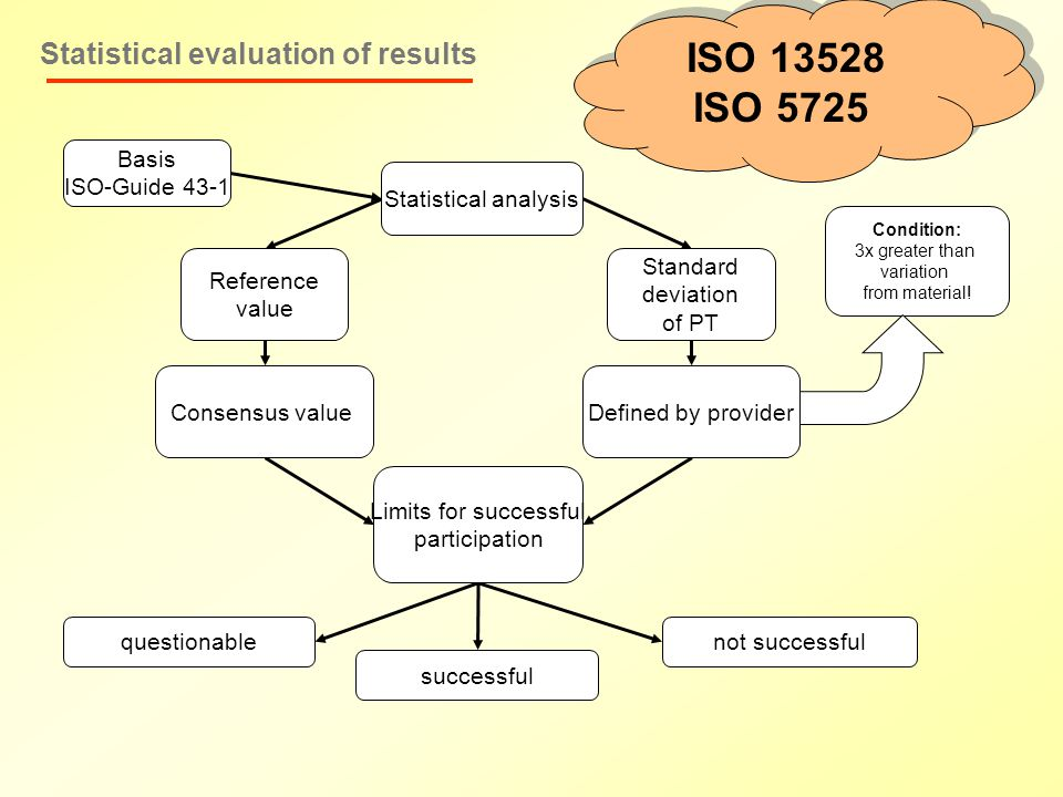 Statistical evaluation of results Basis ISO-Guide 43-1 Statistical analysis Reference value Standard deviation of PT Consensus valueDefined by provider Condition: 3x greater than variation from material.