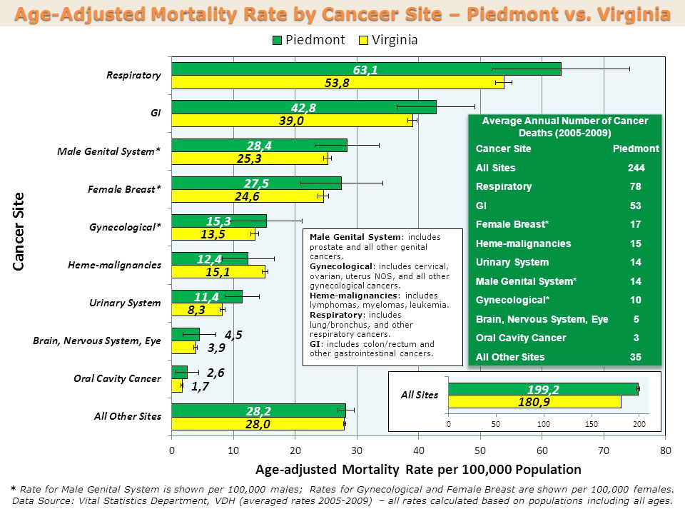 Age-Adjusted Mortality Rate by Canceer Site – Piedmont vs.
