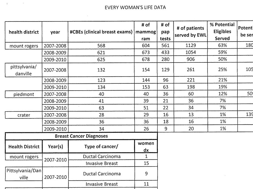 Behavioral Risk Factor Surveillance System Analysis Data Source: BRFSS datasets – aggregated years 2006-2010.