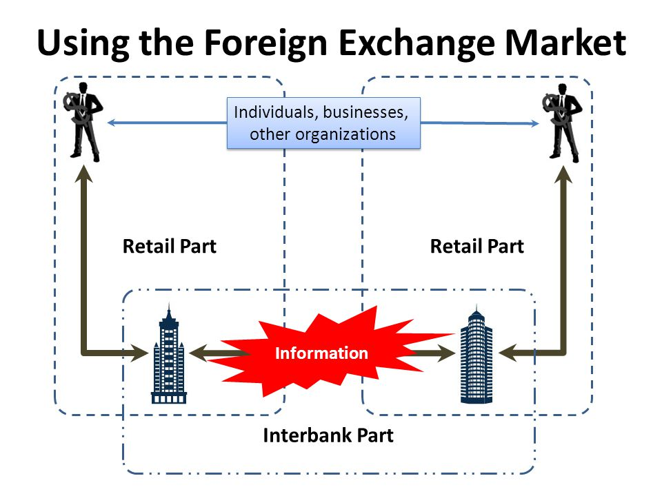 Retail Part Using the Foreign Exchange Market Individuals, businesses, other organizations Interbank Part Information