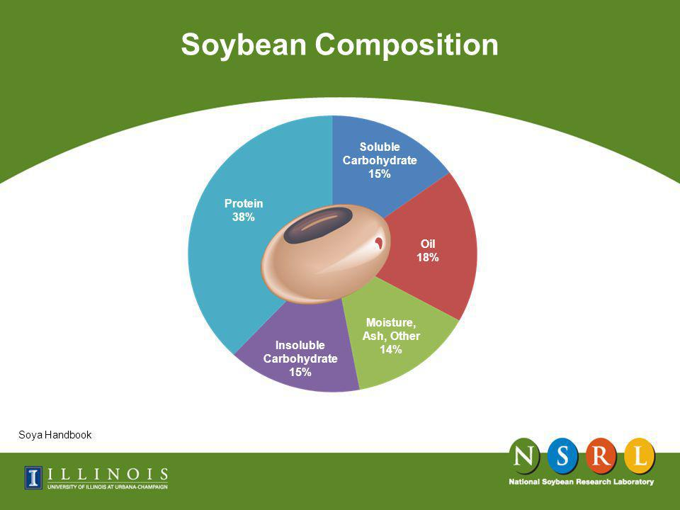 Soybean Composition Soya Handbook Oil 18% Soluble Carbohydrate 15% Moisture, Ash, Other 14% Insoluble Carbohydrate 15% Protein 38%