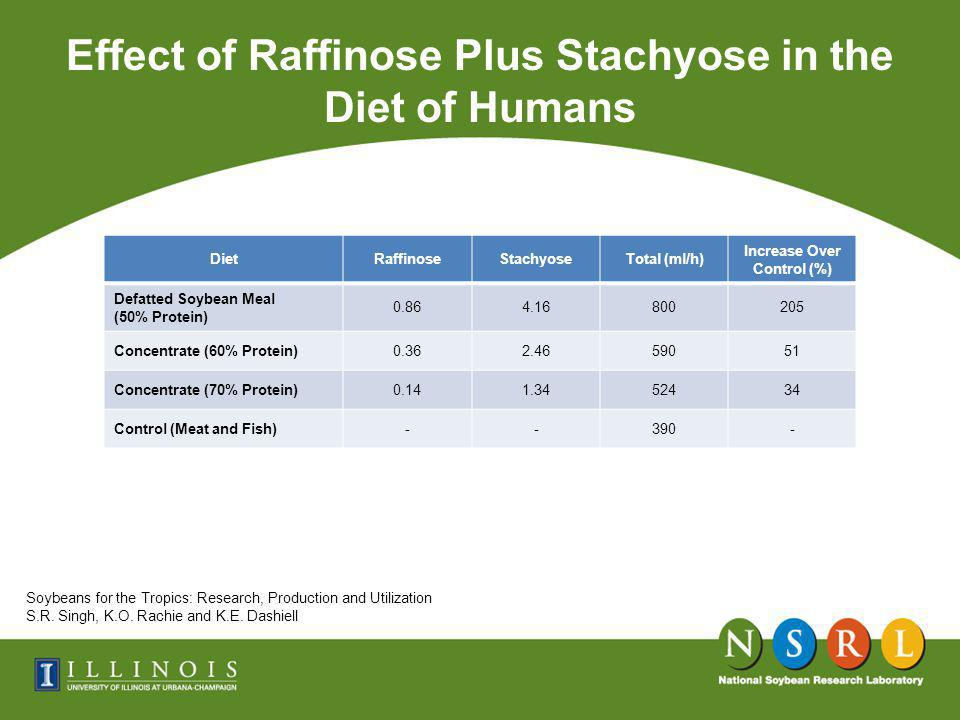 Effect of Raffinose Plus Stachyose in the Diet of Humans Soybeans for the Tropics: Research, Production and Utilization S.R.
